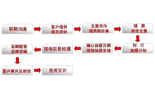 企业宣传片制作流程
