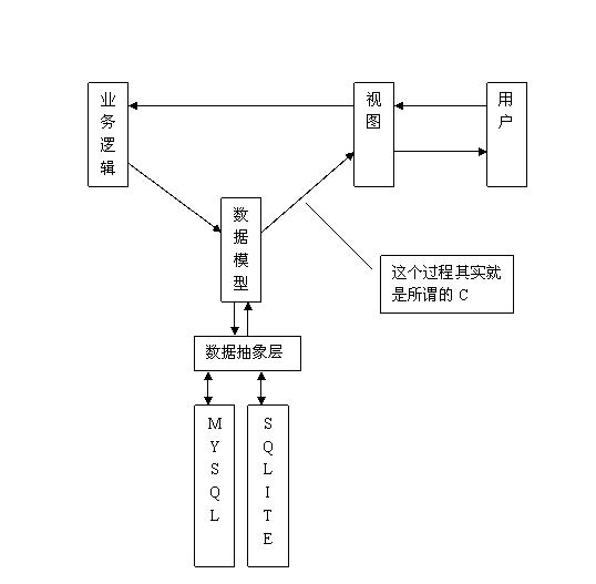 传道授业解惑:浅谈php框架