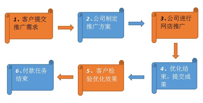 网店推广流程图