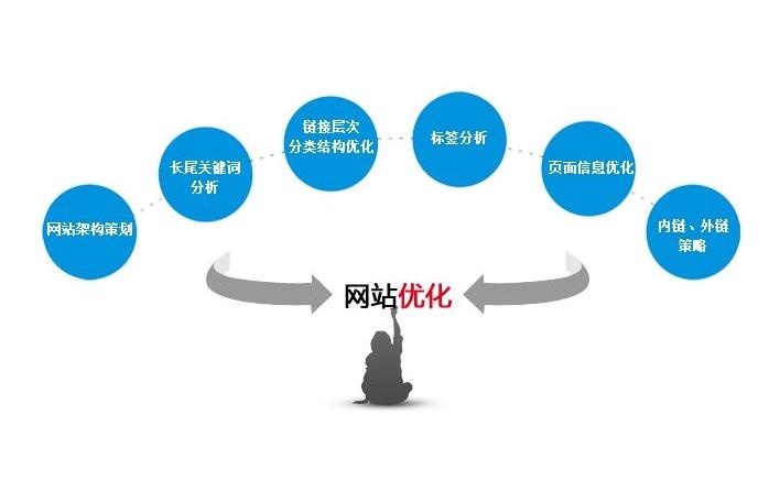 常用网站推广方式,网站如何通过内链外链推广