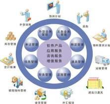 外贸ERP解决方案