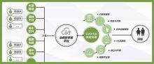 生鲜连锁商超平台