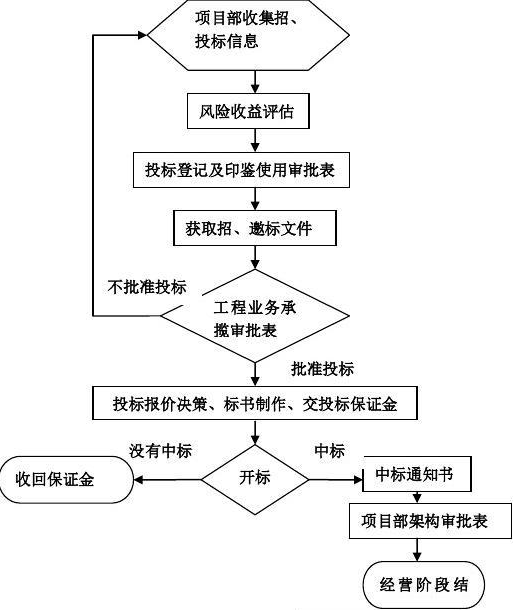 建设单位工程项目管理系统