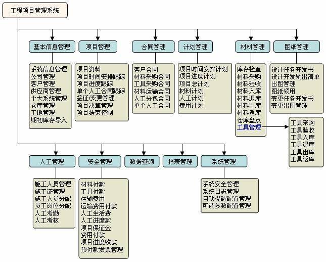 智能科技工程项目协同管理软件系统