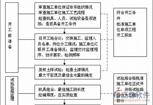 工程监理报考管理信息系统