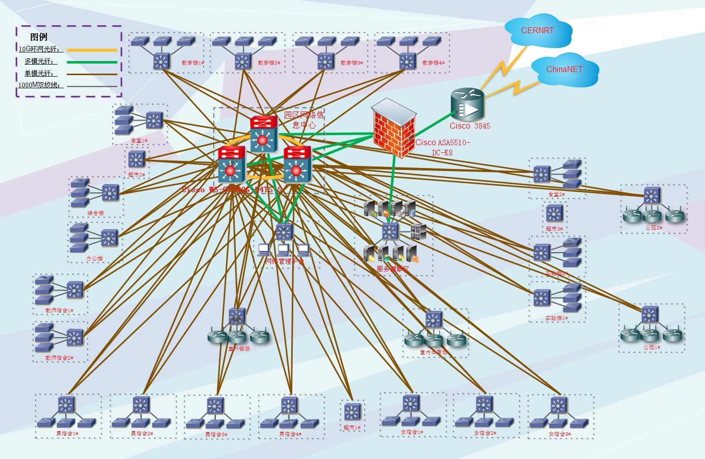 整体网络拓扑结构图
