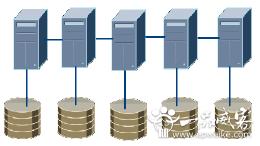 oracle数据库设计开发 oracle数据库设计分区优点