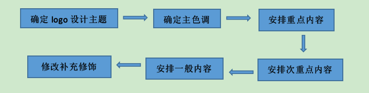 logo设计流程