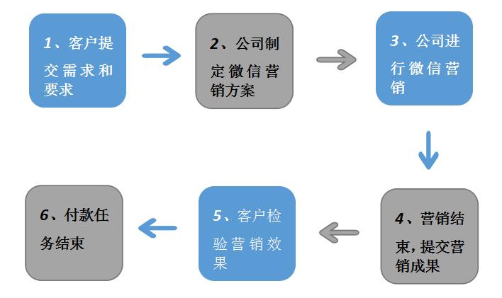微信营销流程