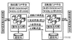 基于SOA和ESB的供应链快速响应系统架构