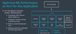 拥抱AI大趋势,ARM发布两款AI芯片架构