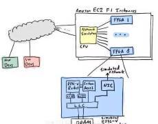 RISC-V架构受青睐,西数即将采用