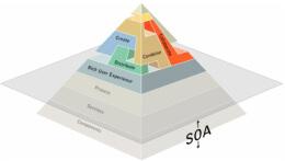 CIO学习:SOA应用架构实施要点