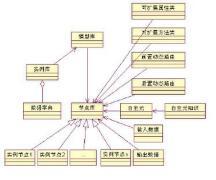 进行数据库设计开发的工具有哪些