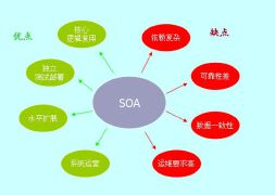 SOA和微服务架构有什么区别?