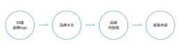 移动端AR交互设计
