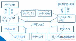 桥梁行业管理信息系统软件