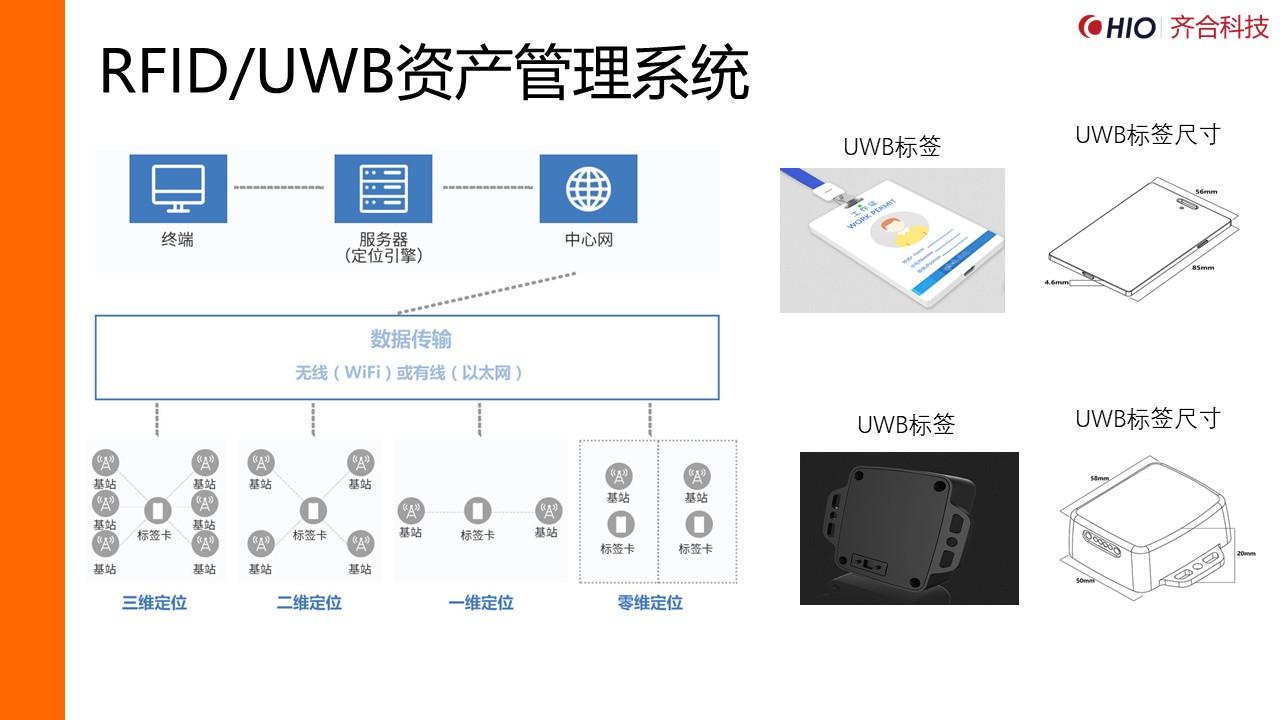 RFID/UWB资产管理系统